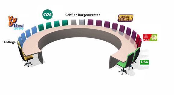 gemeenteraad-2015